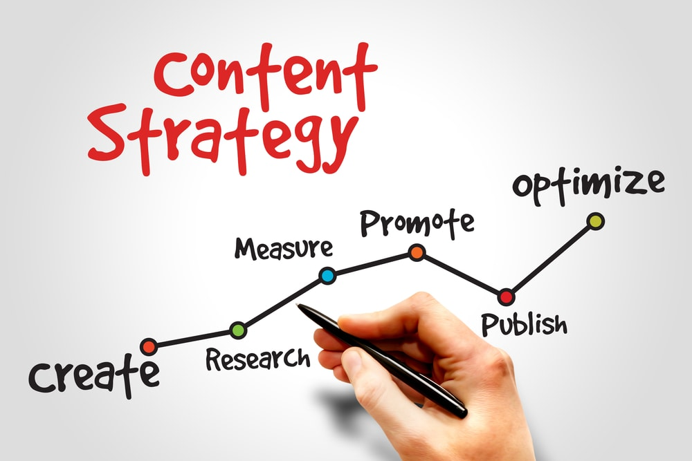 What is Content Marketing & Management?