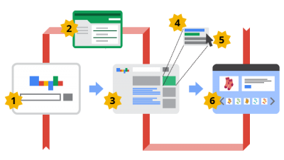 Types of Ads in Display Network Ads in Google Adwords