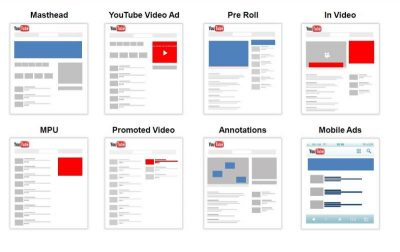 Video Ads Formats in Google Adwords