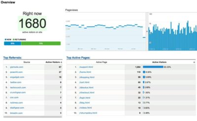 What is real time in google analytics