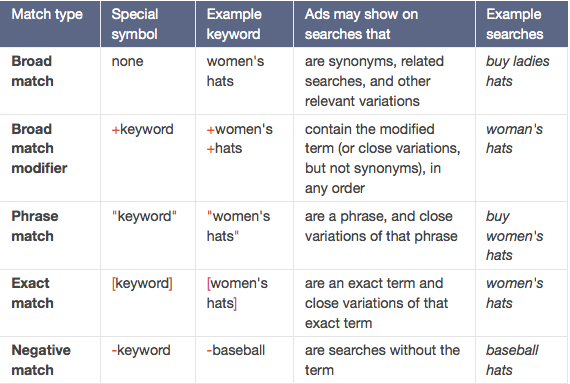 What Are Keyword Match Types Options In Google Adwords Sagar Gola